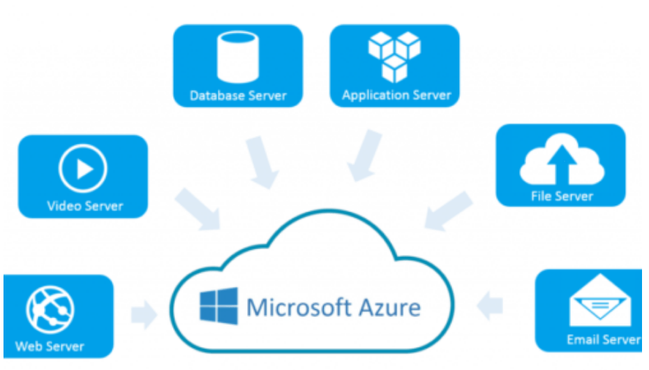 Microsoft Azure Services
