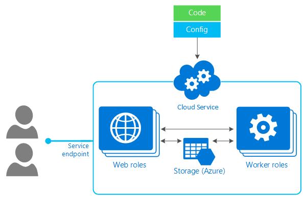 Dubai Cloud Backup Services